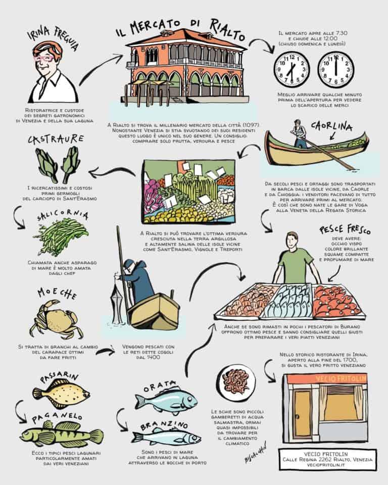 al mercato ittico food and wine italia